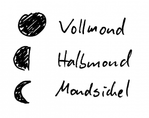 Vollmond, Halbmond, Mondsichel