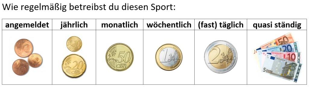 Sportgeld