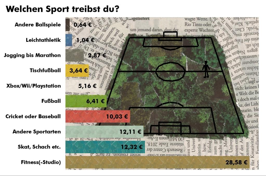 Sportgeld_Diagramm